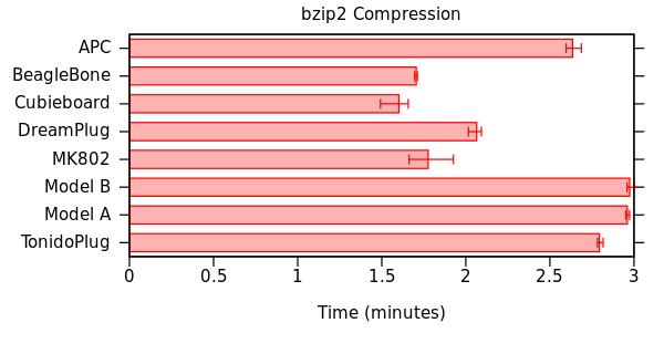 bzip2 Compression