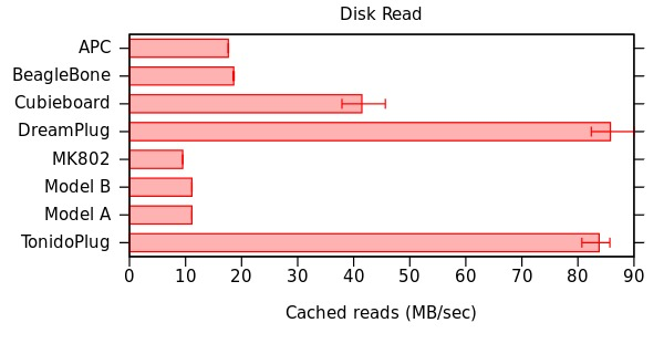 Disk Read