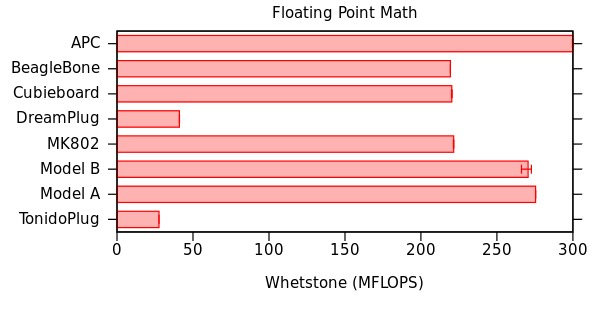Floating Point Math